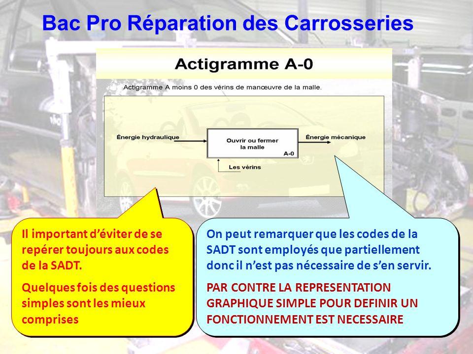 Bac Pro Réparation des Carrosseries Il important déviter de se repérer toujours aux codes de la SADT. Quelques fois des questions simples sont les mie