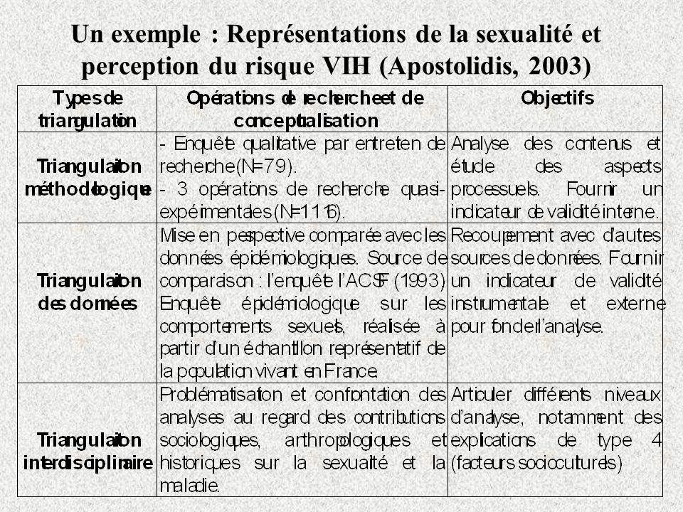 Un exemple : Représentations de la sexualité et perception du risque VIH (Apostolidis, 2003)