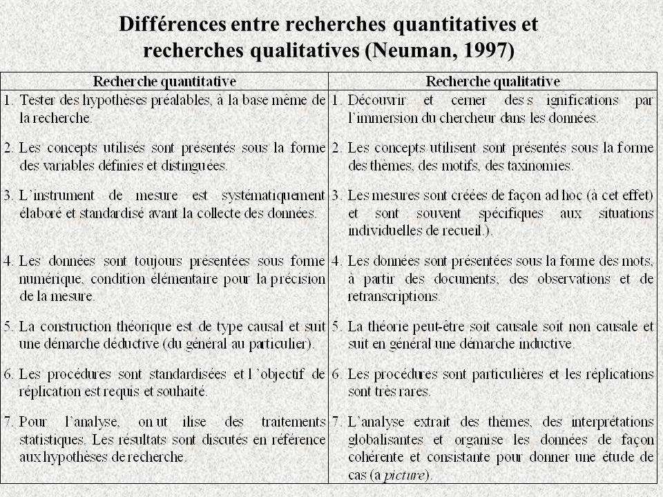 Différences entre recherches quantitatives et recherches qualitatives (Neuman, 1997)