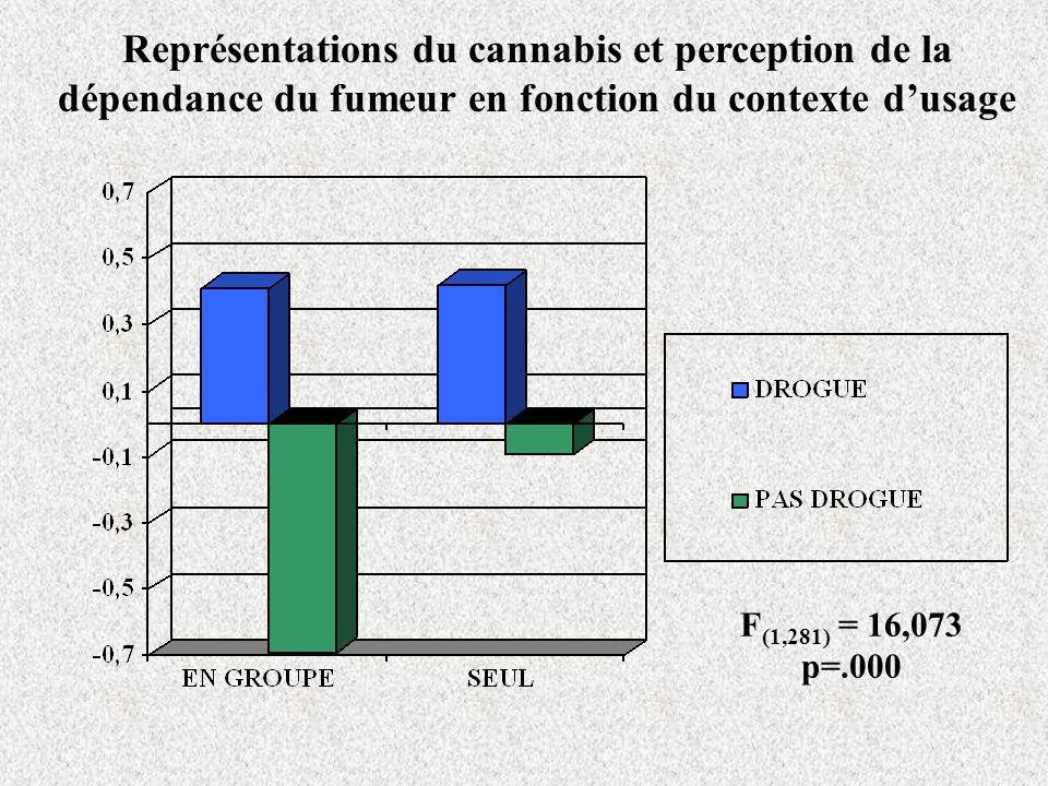 F (1,281) = 16,073 p=.000 Représentations du cannabis et perception de la dépendance du fumeur en fonction du contexte dusage