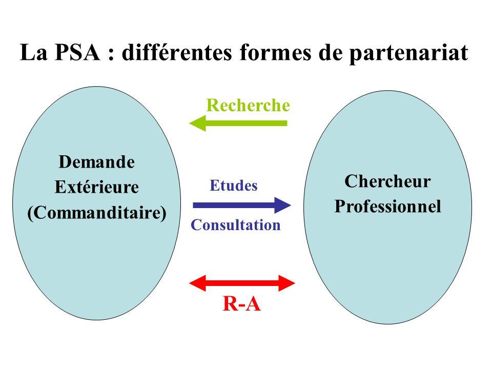 Les finalités de la PSA Explorer et décrire.Comprendre et proposer un modèle explicatif.
