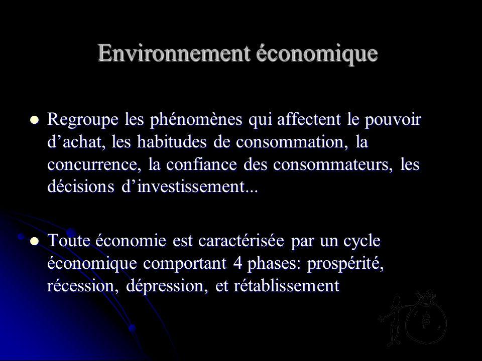 Environnement économique L analyse de l environnement
