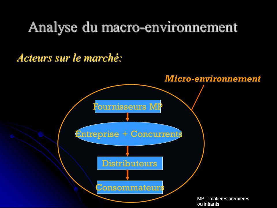 Analyse du macro-environnement Acteurs sur le marché: Entreprise + Concurrents Distributeurs Consommateurs Fournisseurs MP Micro-environnement MP = matières premières ou intrants
