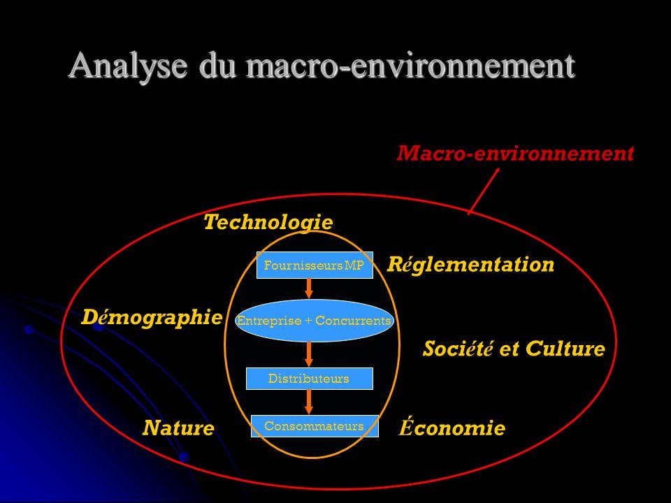 Analyse du macro-environnement Entreprise + Concurrents Distributeurs Consommateurs Fournisseurs MP Macro-environnement Technologie D é mographie Soci é t é et Culture R é glementation Nature É conomie
