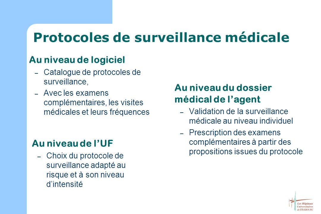 Protocoles de surveillance médicale Au niveau de lUF – Choix du protocole de surveillance adapté au risque et à son niveau dintensité Au niveau du dos