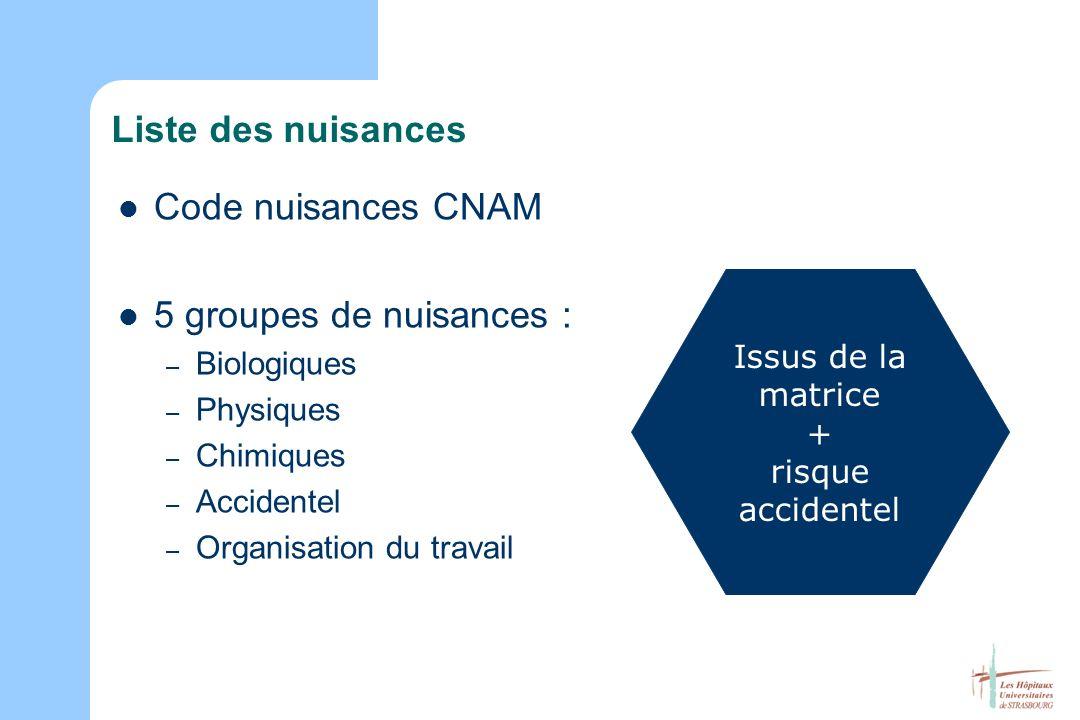 Liste des nuisances Code nuisances CNAM 5 groupes de nuisances : – Biologiques – Physiques – Chimiques – Accidentel – Organisation du travail Issus de