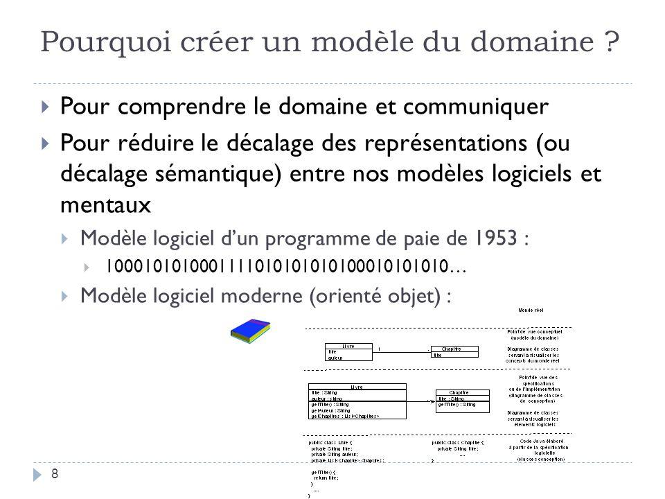 Pourquoi créer un modèle du domaine ? Pour comprendre le domaine et communiquer Pour réduire le décalage des représentations (ou décalage sémantique)