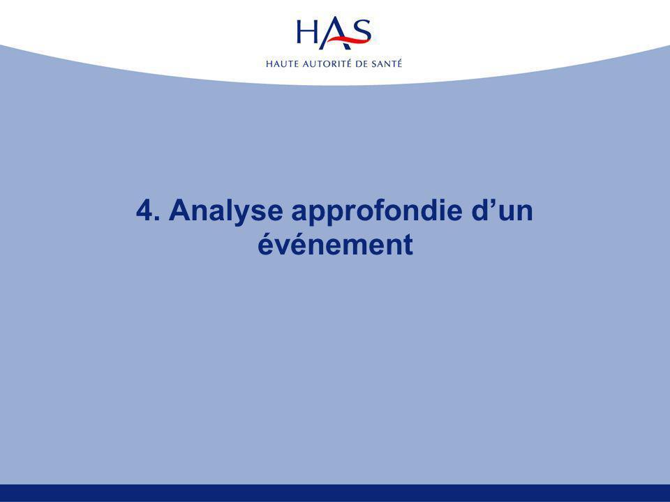 22 Expérimentation Session 2 7 - 8 avril 2006 Guide de lanalyse approfondie 2.Lévénement est-il lié à des défaillances humaines (suite) .