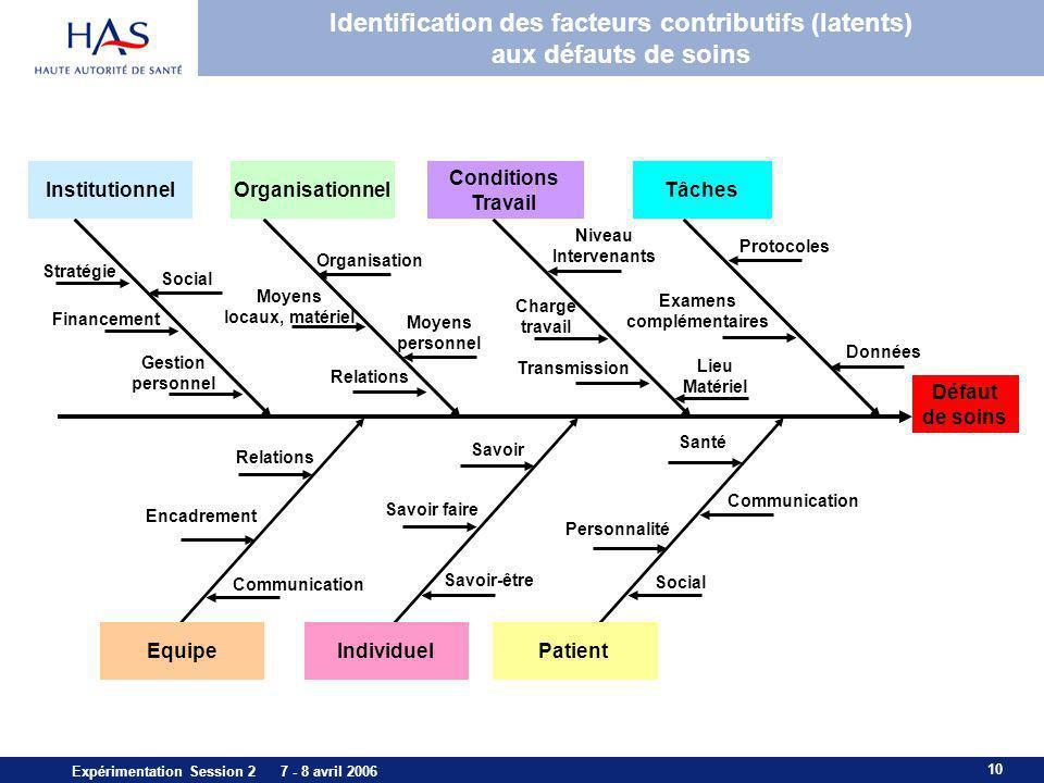 10 Expérimentation Session 2 7 - 8 avril 2006 Identification des facteurs contributifs (latents) aux défauts de soins Défaut de soins Tâches Condition