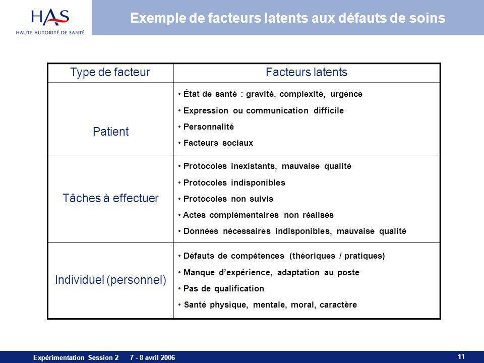 11 Expérimentation Session 2 7 - 8 avril 2006 Exemple de facteurs latents aux défauts de soins Type de facteurFacteurs latents Patient État de santé :