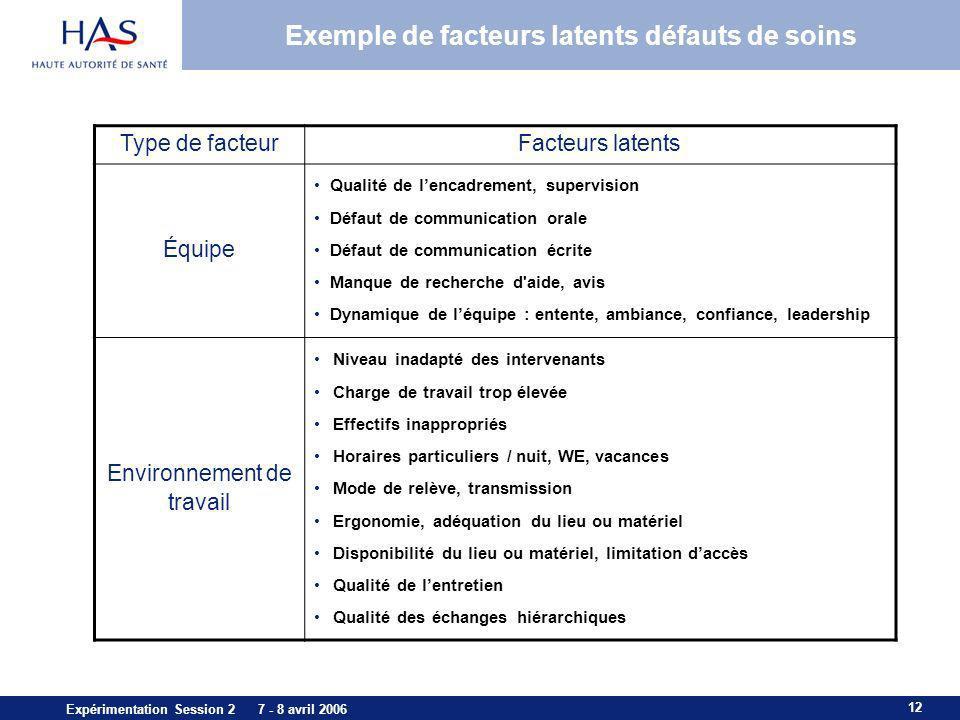 12 Expérimentation Session 2 7 - 8 avril 2006 Exemple de facteurs latents défauts de soins Type de facteurFacteurs latents Équipe Qualité de lencadrem