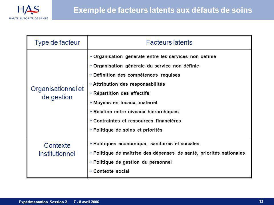 13 Expérimentation Session 2 7 - 8 avril 2006 Exemple de facteurs latents aux défauts de soins Type de facteurFacteurs latents Organisationnel et de g