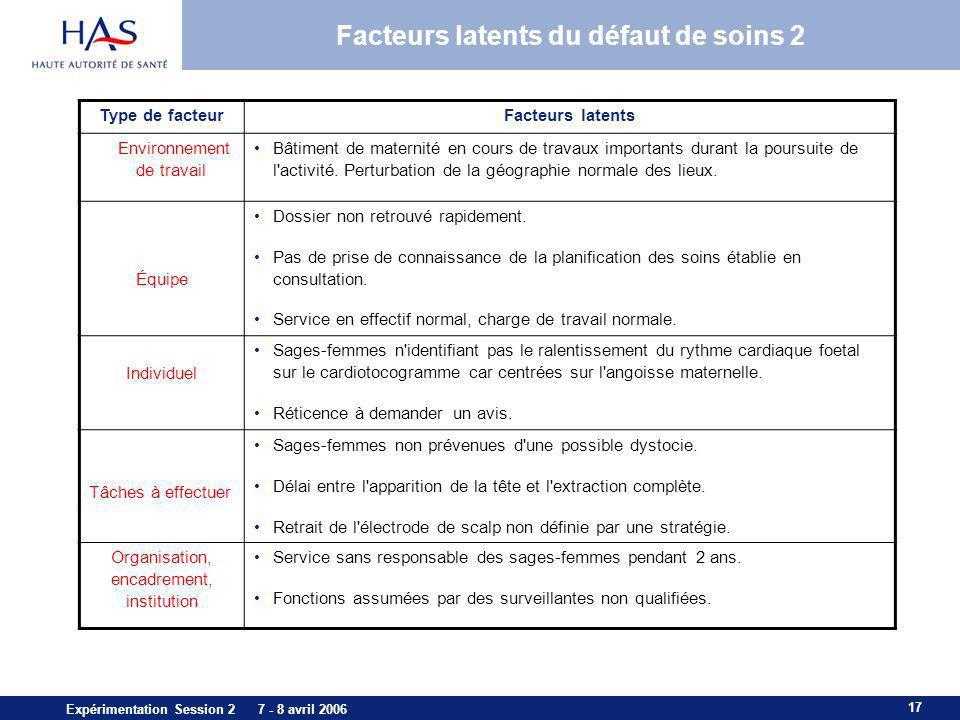 17 Expérimentation Session 2 7 - 8 avril 2006 Facteurs latents du défaut de soins 2 Type de facteurFacteurs latents Environnement de travail Bâtiment