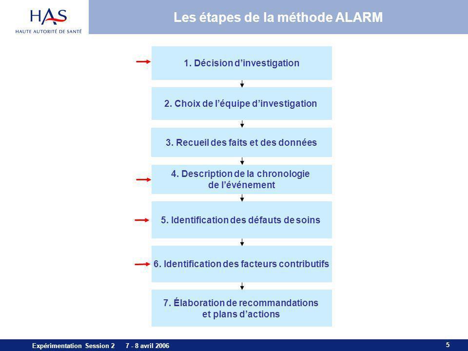 5 Expérimentation Session 2 7 - 8 avril 2006 Les étapes de la méthode ALARM 1. Décision dinvestigation 4. Description de la chronologie de lévénement