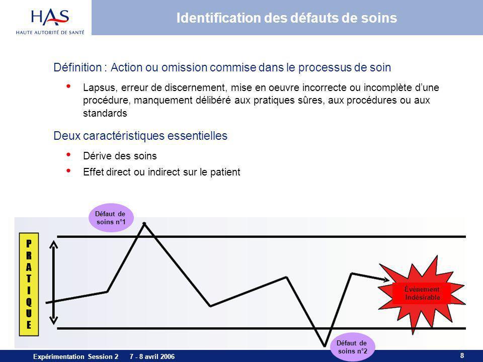 8 Expérimentation Session 2 7 - 8 avril 2006 Identification des défauts de soins Définition : Action ou omission commise dans le processus de soin Lap