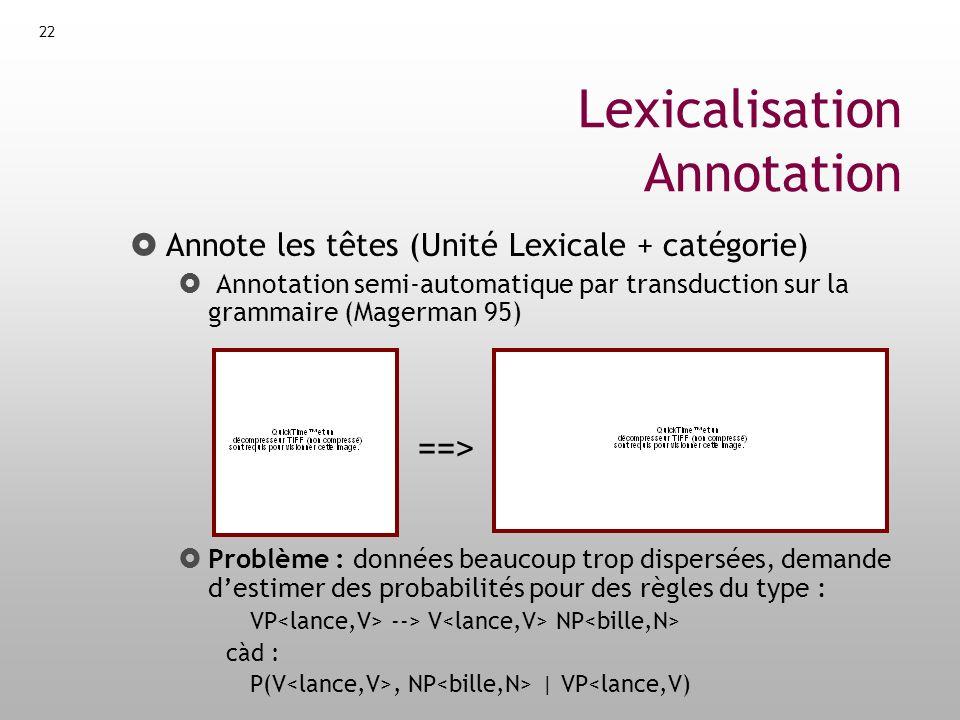 23 Modèle 1 (Lecture algorithmique) Pseudo-Markovisation Hypothèse dindépendance : Un élément de la règle dépend uniquement de la tête et de LHS Exemple : VP --> STOP V NP STOP Vue dune règle de grammaire : 1)Génération de la tête : P(H|LHS) = P (V | VP ) 2)Génération de la partie gauche : P(L i | H, LHS) 3)Génération de la partie droite : P(R i | H, LHS)