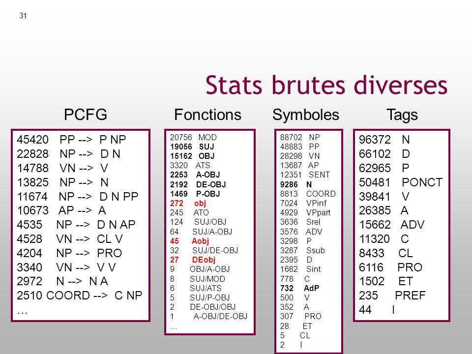 32 Construction de loutil dannotation Analyseur syntaxique dérivé du French Treebank comme outil dannotation Buts de loutil dannotation : Doit être aussi correct .