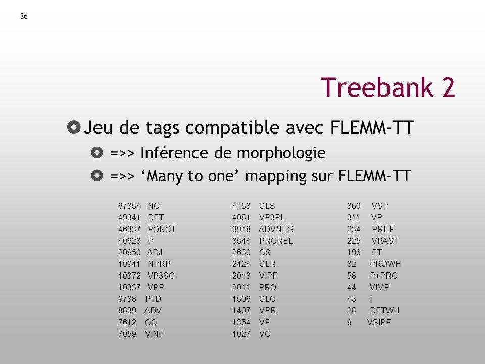 37 Treebank 3 But Améliorer la correction de lanalyse Contenu Modifications des catégories non terminales (heuristiques) Se rappeler de la parent transfo de Johnson .