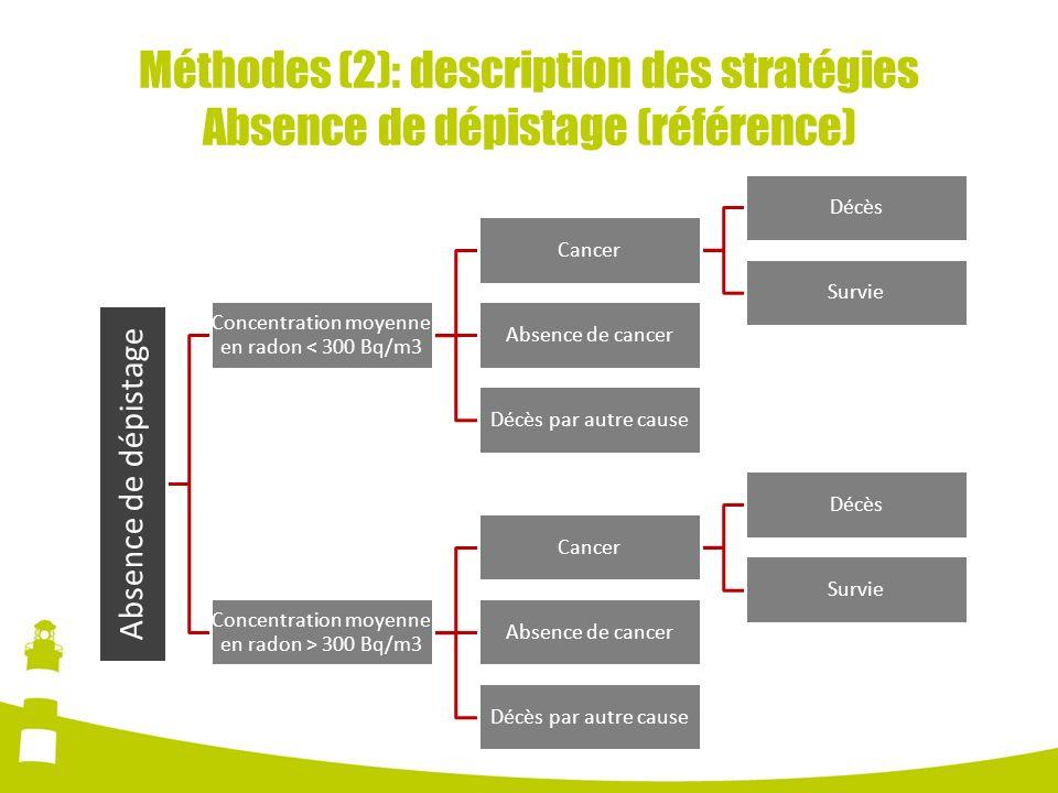 Méthodes (2): description des stratégies Absence de dépistage (référence) Absence de dépistage Concentration moyenne en radon < 300 Bq/m3 Cancer Décès