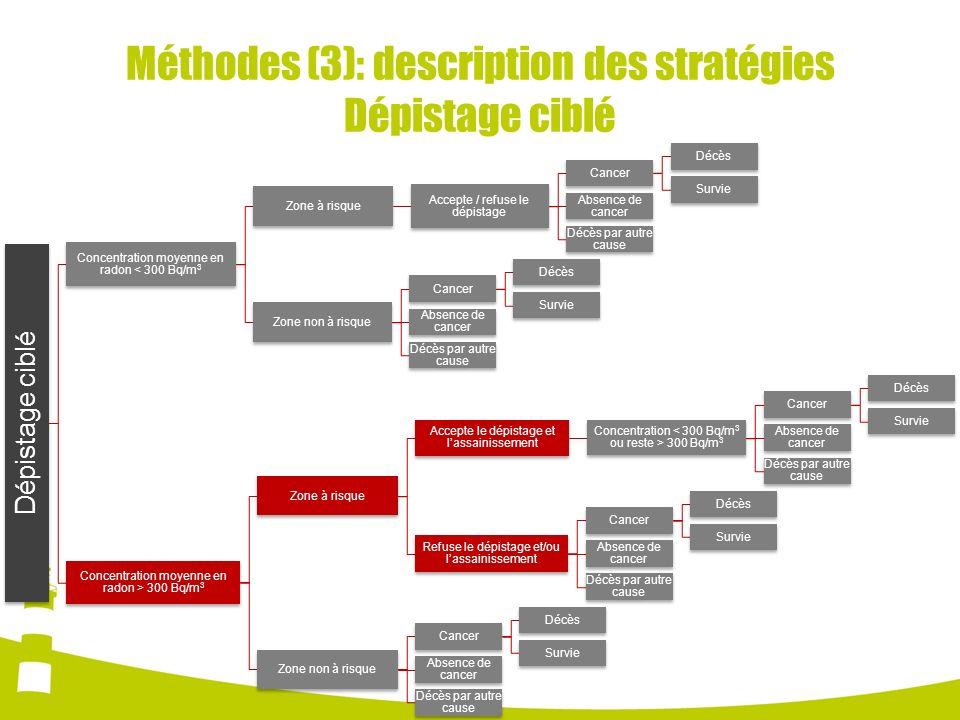 Méthodes (3): description des stratégies Dépistage ciblé Dépistage ciblé Concentration moyenne en radon < 300 Bq/m 3 Zone à risque Accepte / refuse le