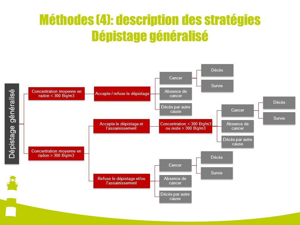 Méthodes (4): description des stratégies Dépistage généralisé Dépistage généralisé Concentration moyenne en radon < 300 Bq/m3 Accepte / refuse le dépi