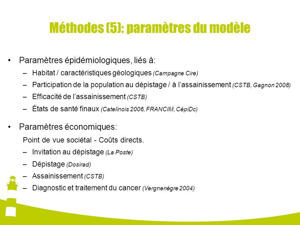 Méthodes (5): paramètres du modèle Paramètres épidémiologiques, liés à: –Habitat / caractéristiques géologiques (Campagne Cire) –Participation de la p