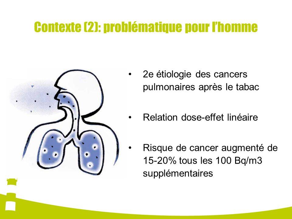 Contexte (2): problématique pour lhomme 2e étiologie des cancers pulmonaires après le tabac Relation dose-effet linéaire Risque de cancer augmenté de