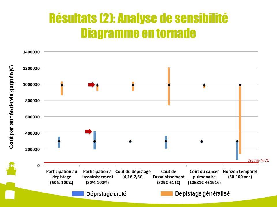 Résultats (2): Analyse de sensibilité Diagramme en tornade Coût par année de vie gagnée () Dépistage ciblé Dépistage généralisé Seuil du NICE