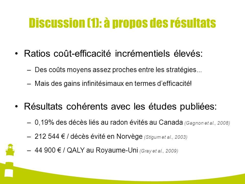 Discussion (1): à propos des résultats Ratios coût-efficacité incrémentiels élevés: –Des coûts moyens assez proches entre les stratégies... –Mais des