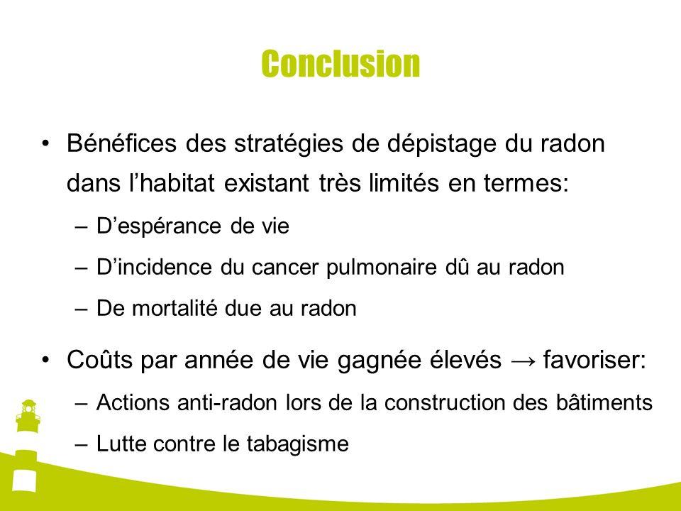 Conclusion Bénéfices des stratégies de dépistage du radon dans lhabitat existant très limités en termes: –Despérance de vie –Dincidence du cancer pulm