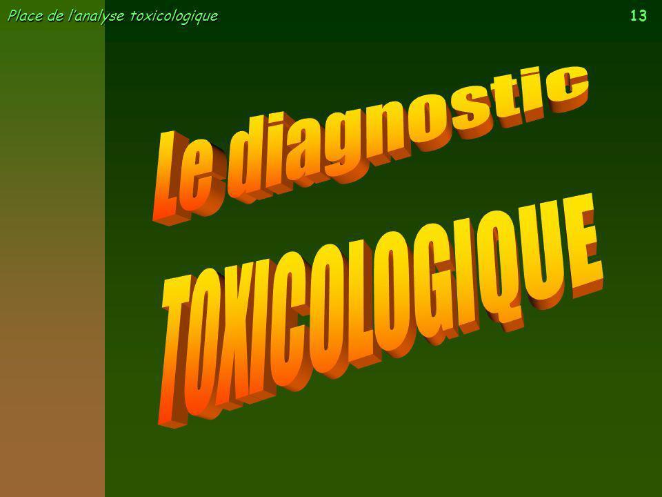 13 Place de lanalyse toxicologique