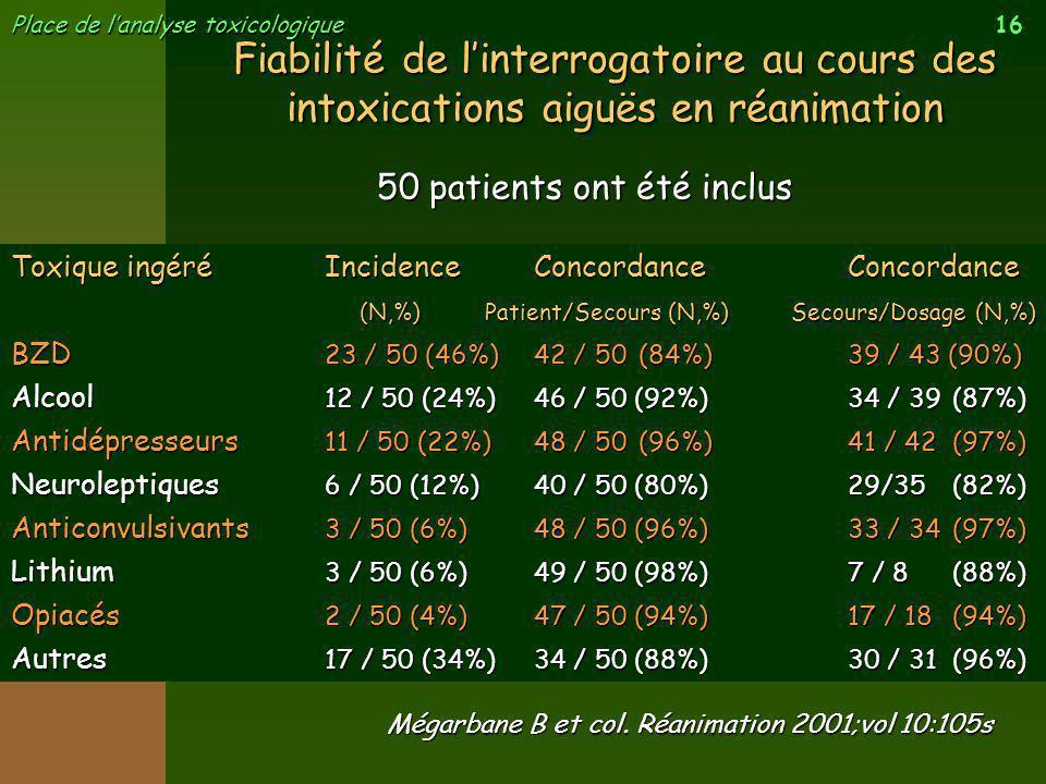 16 Place de lanalyse toxicologique Fiabilité de linterrogatoire au cours des intoxications aiguës en réanimation Mégarbane B et col. Réanimation 2001;