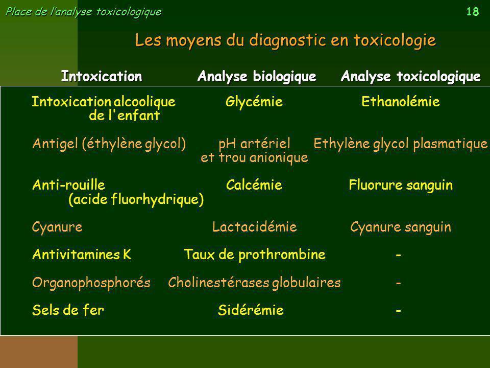 18 Place de lanalyse toxicologique Intoxication alcoolique de l'enfant Antigel (éthylène glycol) Anti-rouille (acide fluorhydrique) Cyanure Antivitami