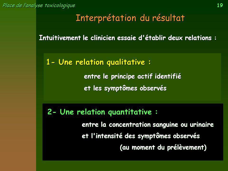 19 Place de lanalyse toxicologique Interprétation du résultat Intuitivement le clinicien essaie d'établir deux relations : 2- Une relation quantitativ