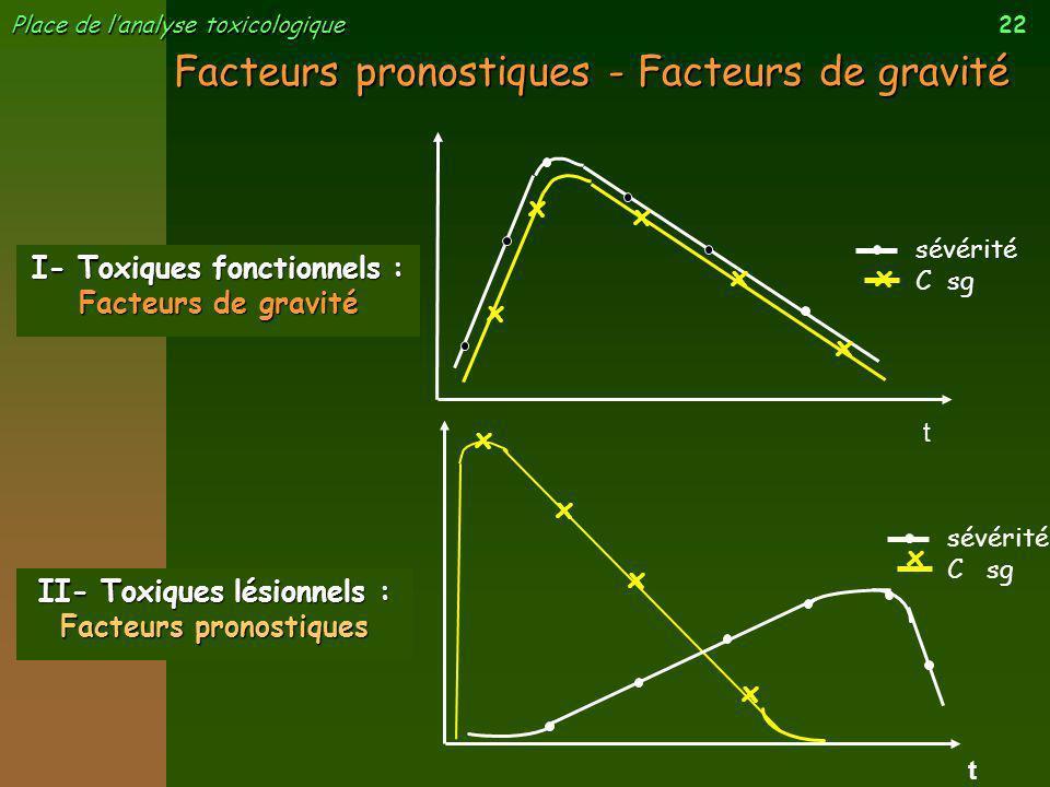 22 Place de lanalyse toxicologique sévérité C sg Facteurs pronostiques - Facteurs de gravité t x x x x x I- Toxiques fonctionnels : Facteurs de gravit
