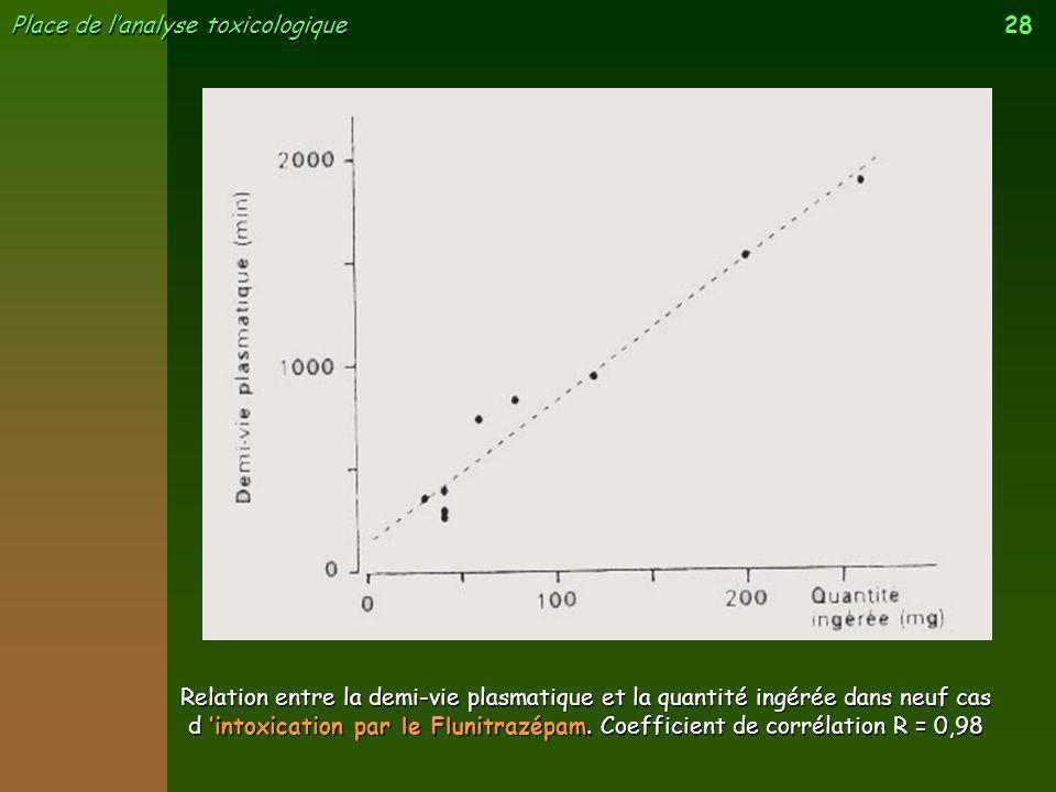 28 Place de lanalyse toxicologique Relation entre la demi-vie plasmatique et la quantité ingérée dans neuf cas d intoxication par le Flunitrazépam. Co