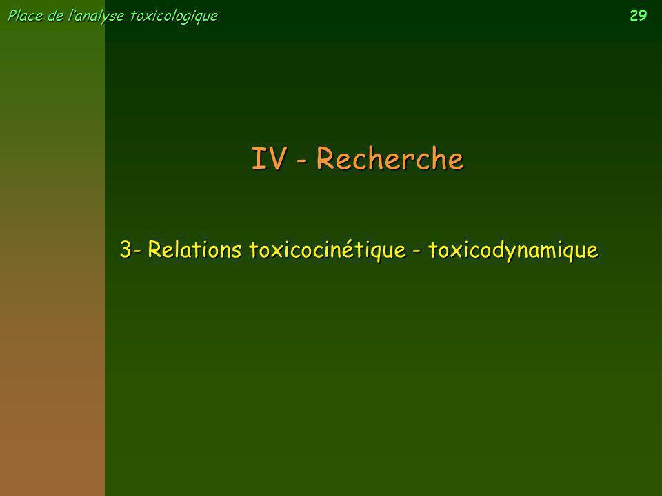 29 Place de lanalyse toxicologique 3- Relations toxicocinétique - toxicodynamique IV - Recherche