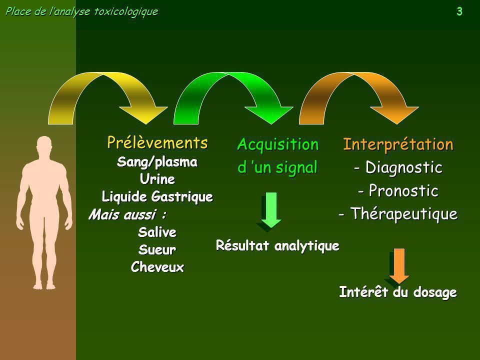 3 Place de lanalyse toxicologique Acquisition d un signal Résultat analytique Interprétation - Diagnostic - Pronostic - Thérapeutique Intérêt du dosag