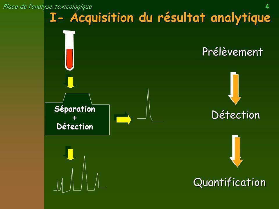 4 Place de lanalyse toxicologique I- Acquisition du résultat analytique Détection Séparation+Détection Quantification Prélèvement