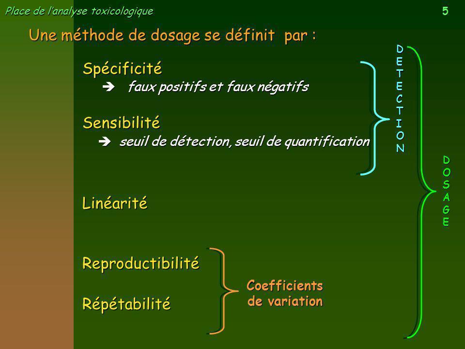 5 Place de lanalyse toxicologique Une méthode de dosage se définit par : Coefficients de variation DETECTION DOSAGE Spécificité faux positifs et faux