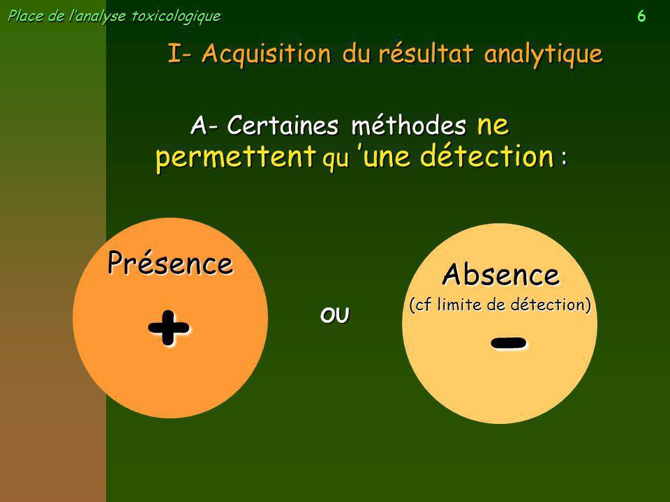 6 Place de lanalyse toxicologique I- Acquisition du résultat analytique A- Certaines méthodes ne permettent qu une détection : OU + Présence - Absence