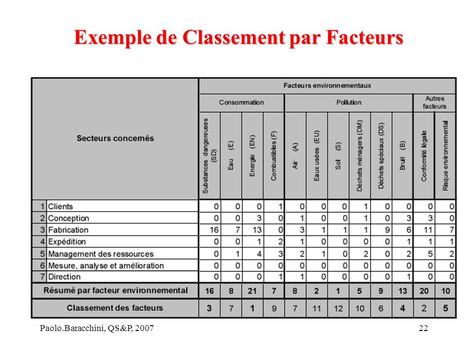 Paolo.Baracchini, QS&P, 200722 Exemple de Classement par Facteurs