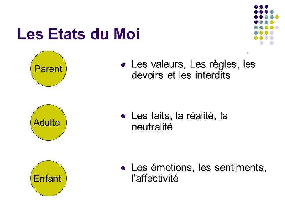 Les Etats du Moi Les valeurs, Les règles, les devoirs et les interdits Les faits, la réalité, la neutralité Les émotions, les sentiments, laffectivité Parent Adulte Enfant