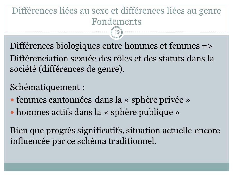 Différences liées au sexe et différences liées au genre Fondements Différences biologiques entre hommes et femmes => Différenciation sexuée des rôles