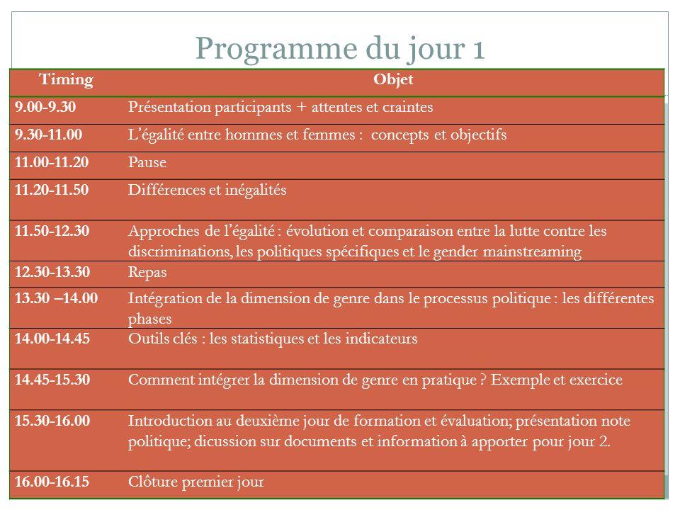 Programme du jour 1 TimingObjet 9.00-9.30Présentation participants + attentes et craintes 9.30-11.00Légalité entre hommes et femmes : concepts et obje
