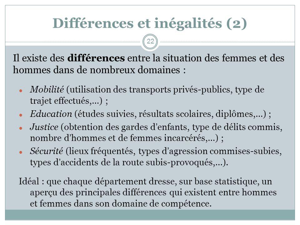 Différences et inégalités (2) Il existe des différences entre la situation des femmes et des hommes dans de nombreux domaines : Mobilité (utilisation