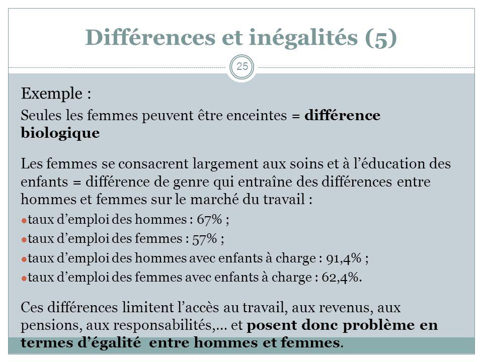 Différences et inégalités (5) Exemple : Seules les femmes peuvent être enceintes = différence biologique Les femmes se consacrent largement aux soins
