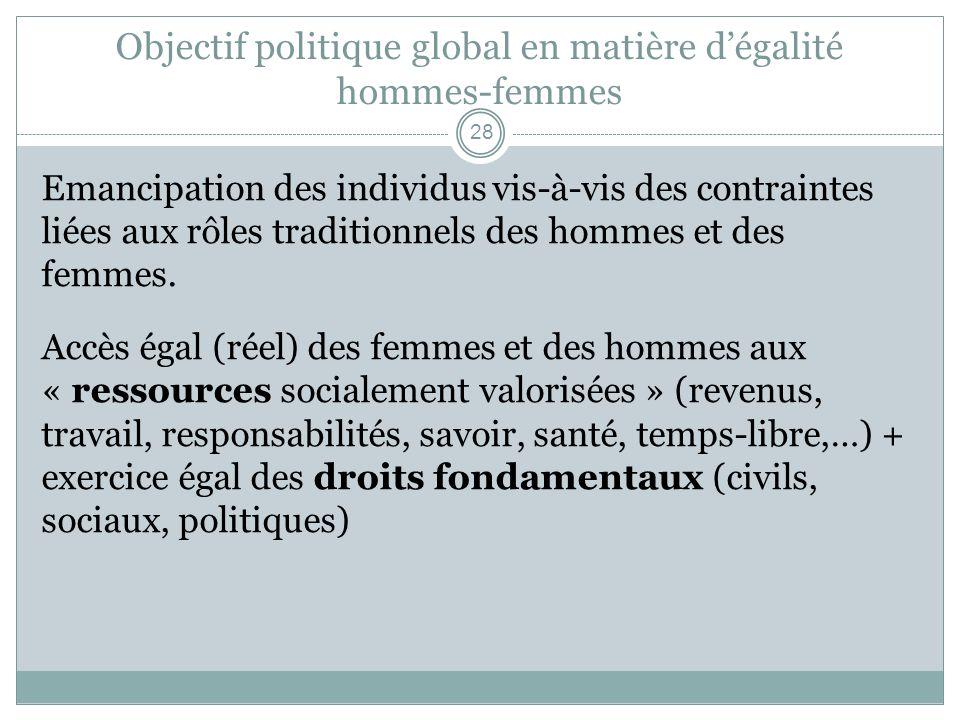 Objectif politique global en matière dégalité hommes-femmes Emancipation des individus vis-à-vis des contraintes liées aux rôles traditionnels des hom