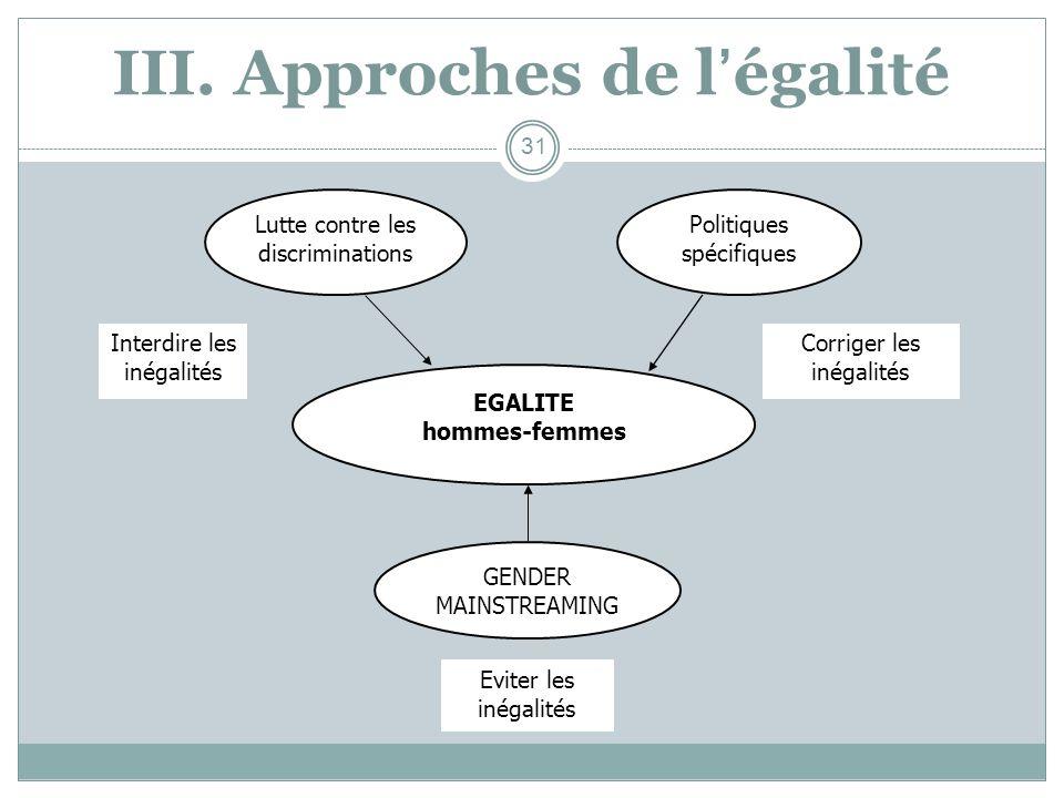 III. Approches de légalité Lutte contre les discriminations Politiques spécifiques EGALITE hommes-femmes GENDER MAINSTREAMING Eviter les inégalités In