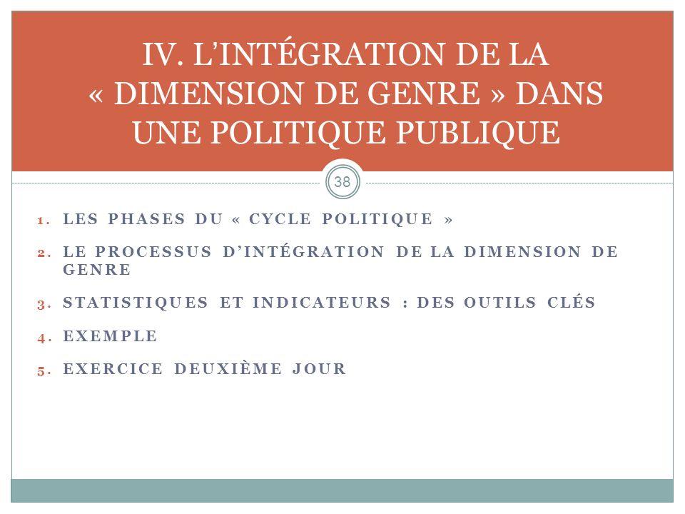 1. LES PHASES DU « CYCLE POLITIQUE » 2. LE PROCESSUS DINTÉGRATION DE LA DIMENSION DE GENRE 3. STATISTIQUES ET INDICATEURS : DES OUTILS CLÉS 4. EXEMPLE